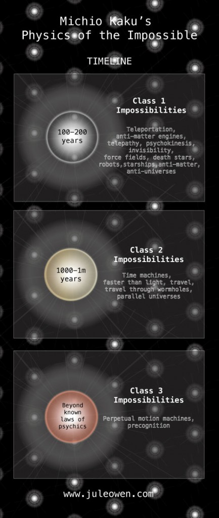 Michio Kaku's Classes of the Impossible from Physics of the Impossible